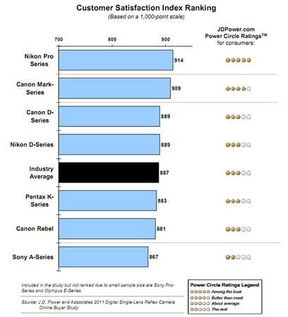 J.D. Power and Associates провела опрос среди покупателей цифровых камер